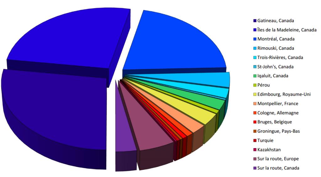 Représentation graphique de la vie nomade d'Anick-Marie à partir des lieux et des pays où elle a vécu
